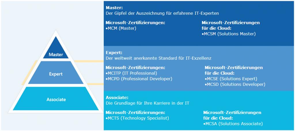 MicrosoftPyramideMCS